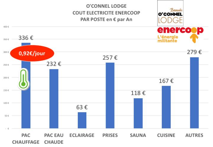 O'Connel Lodge 0,92€ par jour pour se chauffer