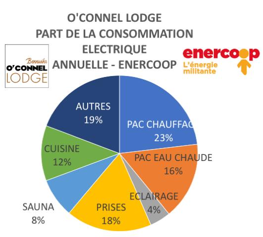 O'Connel Lodge part de consommation Energétique par poste
